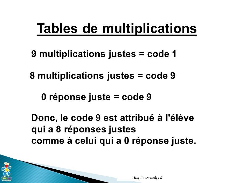 Tables de multiplications 9 multiplications justes = code 1 8 multiplications justes = code 9 0 réponse juste = code 9 Donc, le code 9 est attribué à l élève qui a 8 réponses justes comme à celui qui a 0 réponse juste.