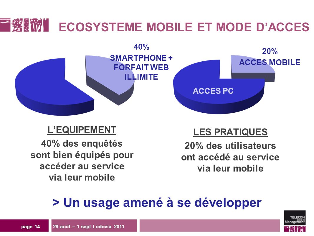ECOSYSTEME MOBILE ET MODE DACCES 29 août – 1 sept Ludovia 2011page 14 LEQUIPEMENT 40% des enquêtés sont bien équipés pour accéder au service via leur mobile LES PRATIQUES 20% des utilisateurs ont accédé au service via leur mobile 40% SMARTPHONE + FORFAIT WEB ILLIMITE 20% ACCES MOBILE > Un usage amené à se développer ACCES PC