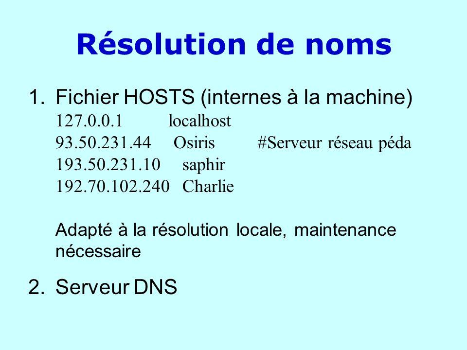 Résolution de noms 1.Fichier HOSTS (internes à la machine) 127.0.0.1 localhost 93.50.231.44 Osiris #Serveur réseau péda 193.50.231.10 saphir 192.70.10