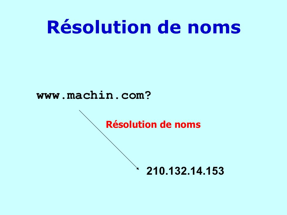 DNS Domaines structurés selon un modèle hiérarchique où les niveaux sont séparés par des points Domaine le plus haut : le plus à droite Chaque domaine contient des sous- domaines Domaines thématiques :.net,.mil,.com, … Domaines nationaux :.fr,.ch,.ca, …