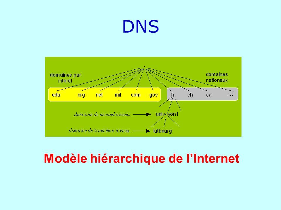 DNS Modèle hiérarchique de lInternet