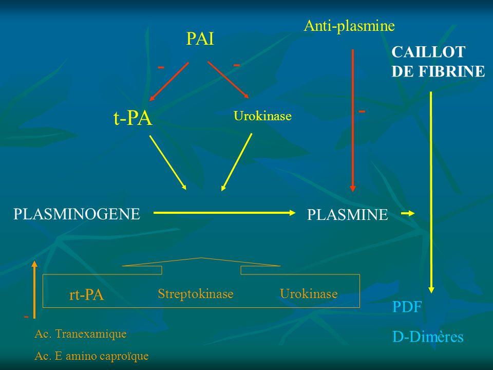 LA FIBRINOLYSE Elle est physiologique et coexiste avec lhémostase primaire et la coagulation.