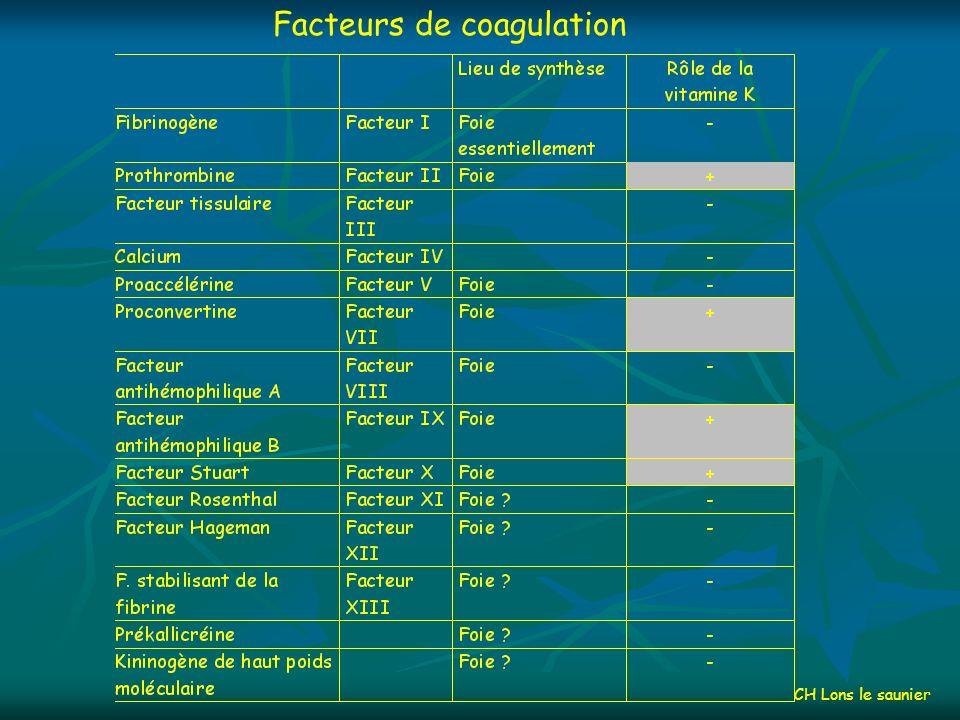 Physiologie des facteurs de lhémostase Facteurs et inhibiteurs de la coagulation Facteurs et inhibiteurs de la coagulation Les facteurs de la coagulation circulent dans le sang sous une forme inactivée.