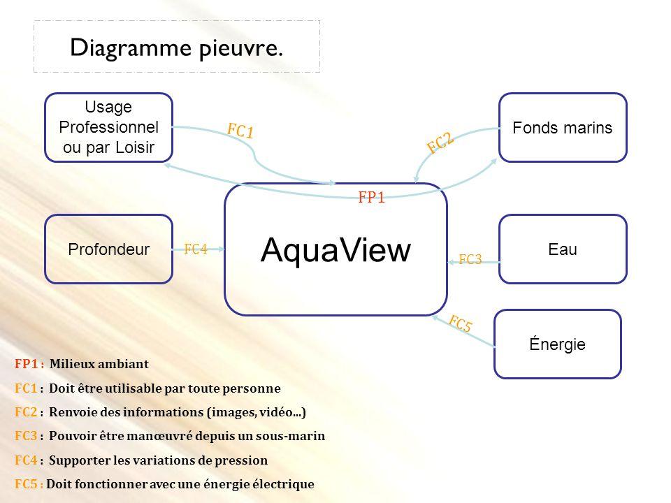 Diagramme pieuvre. AquaView Usage Professionnel ou par Loisir Fonds marins EauProfondeur FP1 FC1 FC2 FC3 FC4 FP1 : Milieux ambiant FC1 : Doit être uti