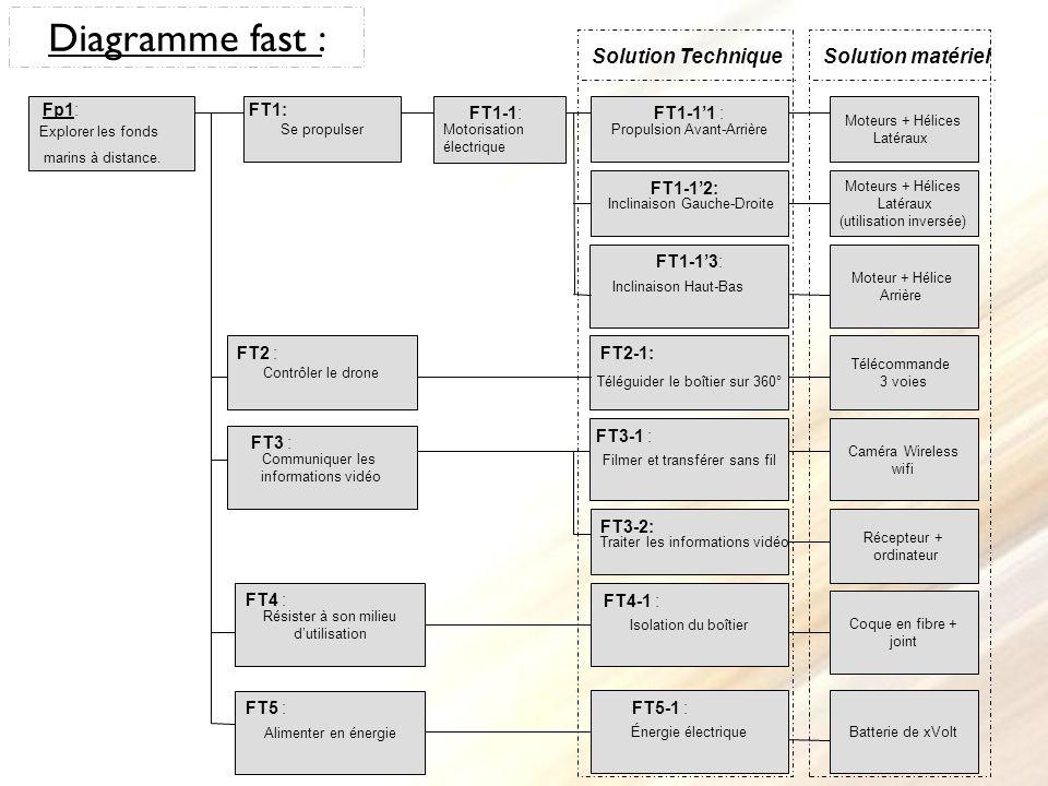 Diagramme fast : Communiquer les informations vidéo Contrôler le drone Traiter les informations vidéo Récepteur + ordinateur Télécommande 3 voiesTélég