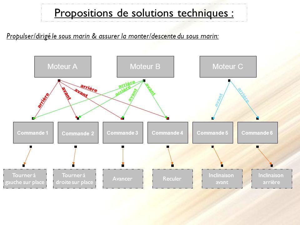 Propositions de solutions techniques : Propulser/dirigé le sous marin & assurer la monter/descente du sous marin: Commande 1 Commande 2 Commande 3Comm