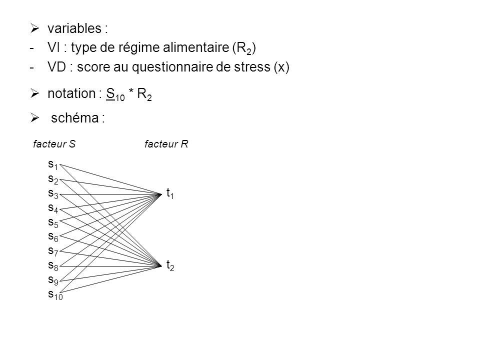 variables : VI : type de régime alimentaire (R 2 ) VD : score au questionnaire de stress (x) notation : S 10 * R 2 schéma : s 1 s 2 s 3 t 1 s 4 s 5