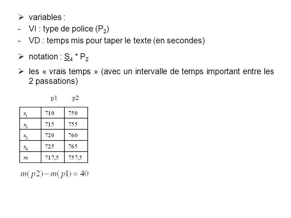 variables : VI : type de police (P 2 ) VD : temps mis pour taper le texte (en secondes) notation : S 4 * P 2 les « vrais temps » (avec un intervalle
