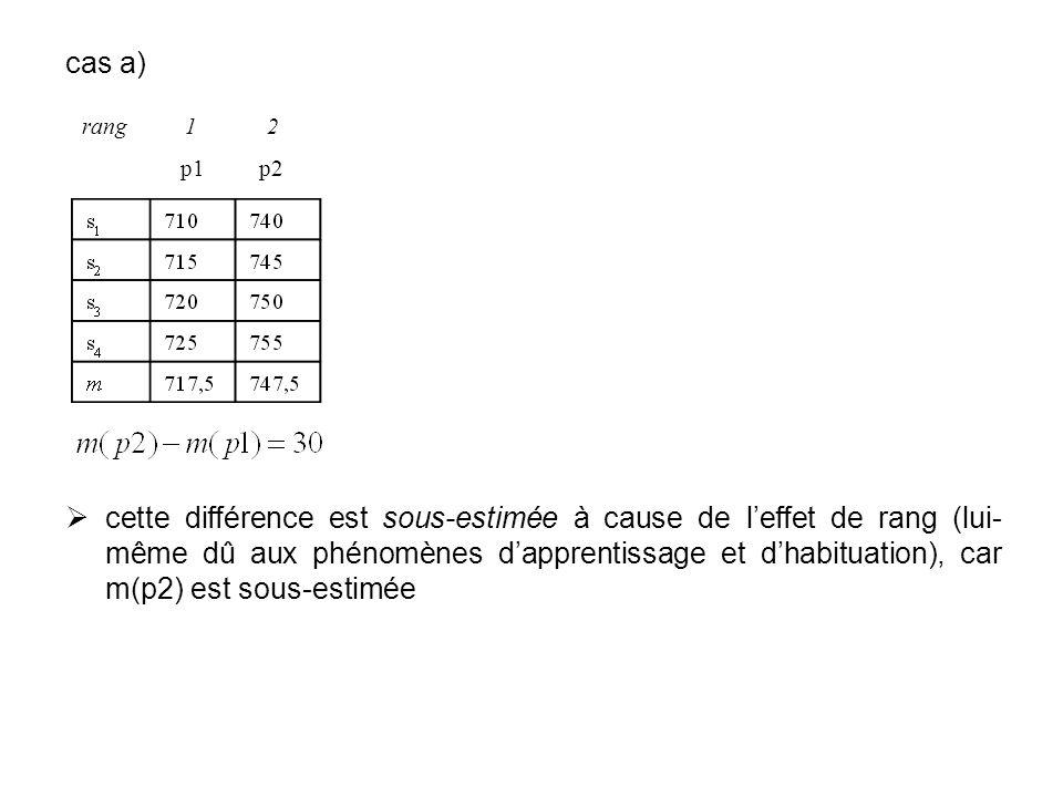cas a) cette différence est sous-estimée à cause de leffet de rang (lui- même dû aux phénomènes dapprentissage et dhabituation), car m(p2) est sous-es