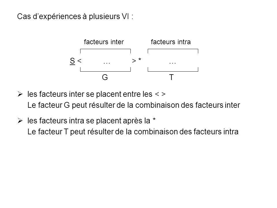 Cas dexpériences à plusieurs VI : S * … les facteurs inter se placent entre les Le facteur G peut résulter de la combinaison des facteurs inter les fa