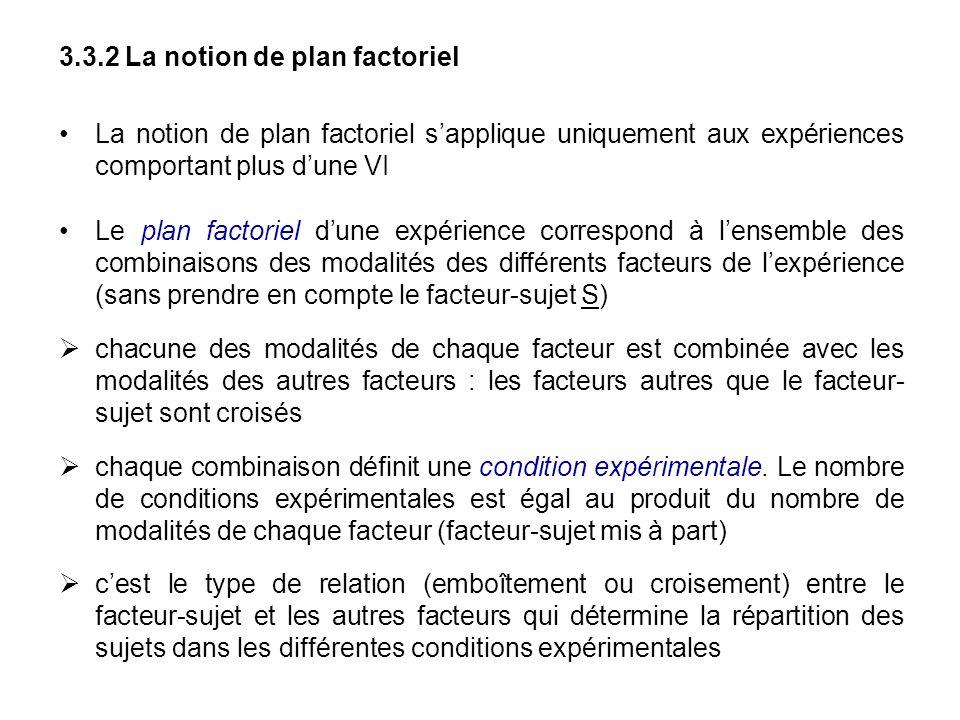 3.3.2 La notion de plan factoriel La notion de plan factoriel sapplique uniquement aux expériences comportant plus dune VI Le plan factoriel dune expé