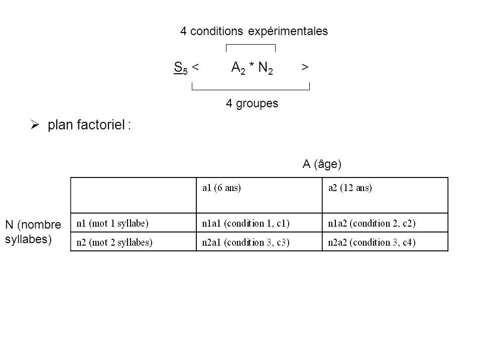 S 5 plan factoriel : 4 groupes 4 conditions expérimentales A (âge) N (nombre syllabes)