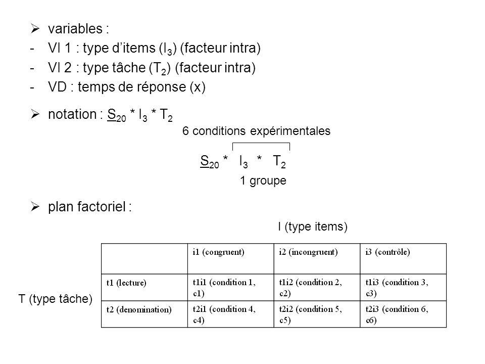 variables : VI 1 : type ditems (I 3 ) (facteur intra) VI 2 : type tâche (T 2 ) (facteur intra) VD : temps de réponse (x) notation : S 20 * I 3 * T