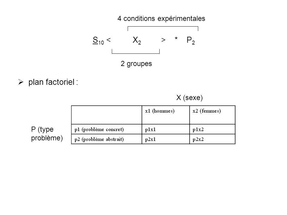S 10 * P 2 plan factoriel : 2 groupes 4 conditions expérimentales P (type problème) X (sexe)