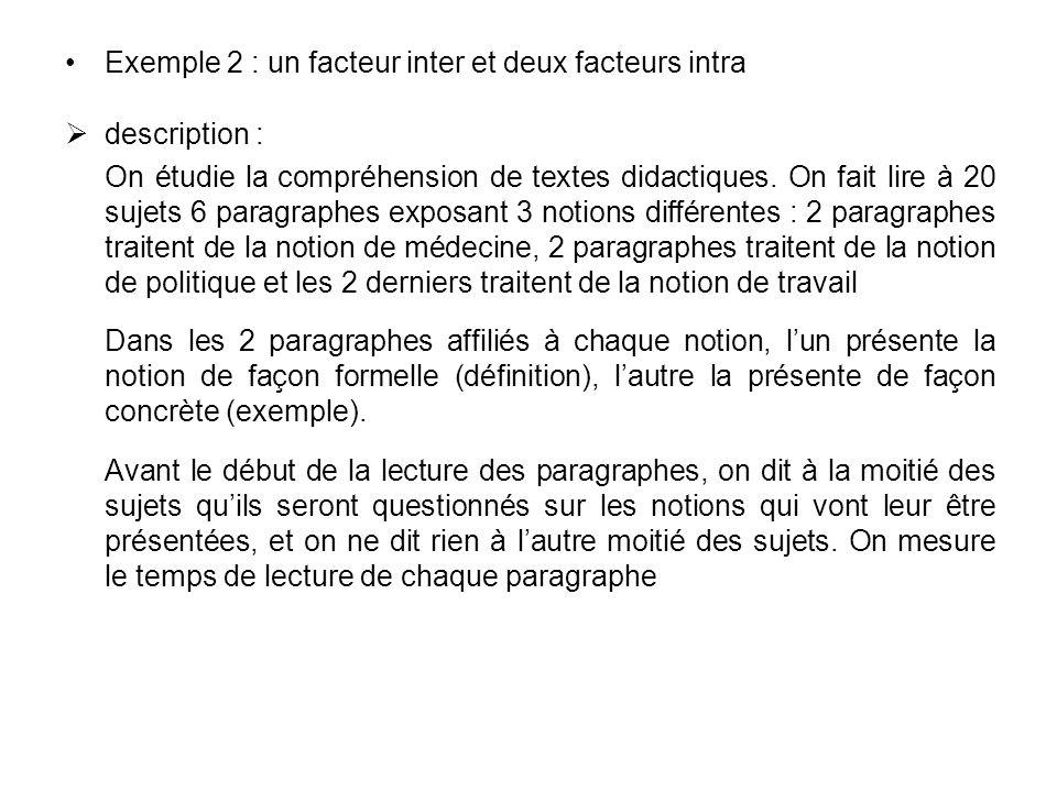 Exemple 2 : un facteur inter et deux facteurs intra description : On étudie la compréhension de textes didactiques. On fait lire à 20 sujets 6 paragra