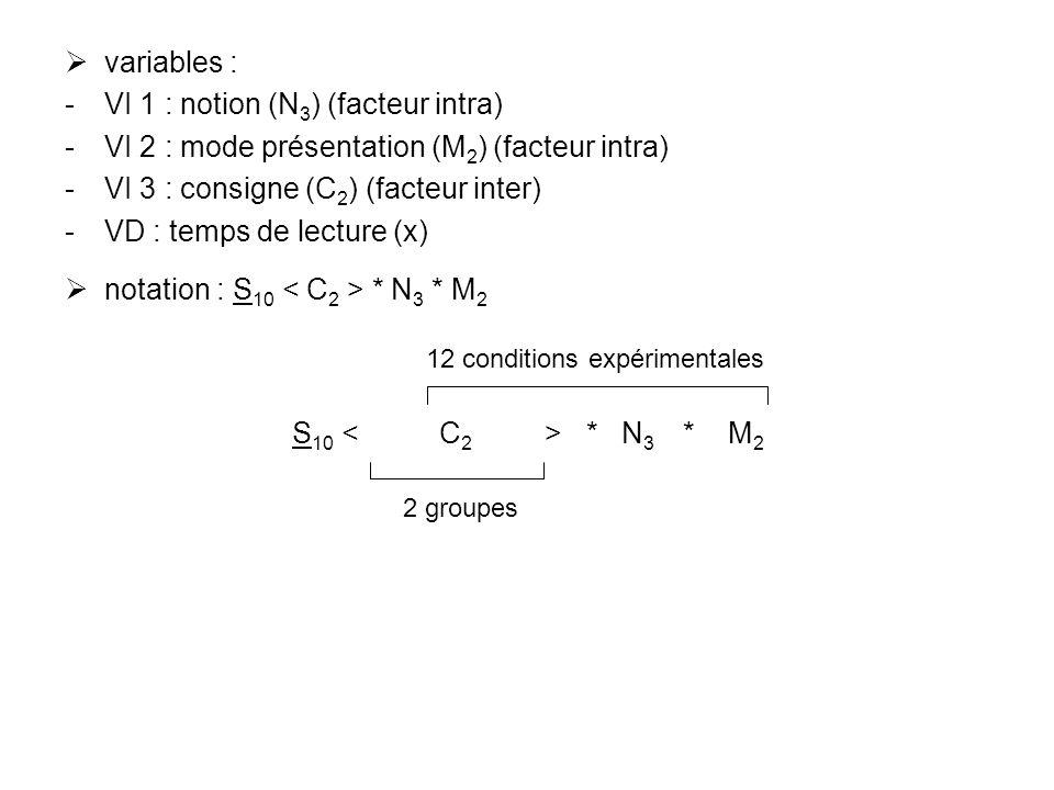 variables : VI 1 : notion (N 3 ) (facteur intra) VI 2 : mode présentation (M 2 ) (facteur intra) VI 3 : consigne (C 2 ) (facteur inter) VD : temps