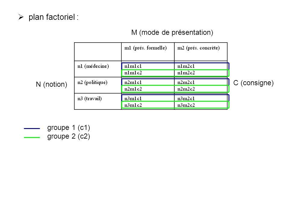 plan factoriel : M (mode de présentation) N (notion) C (consigne) groupe 1 (c1) groupe 2 (c2)