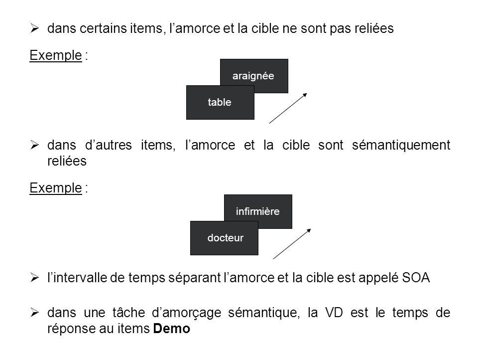 dans certains items, lamorce et la cible ne sont pas reliées Exemple : dans dautres items, lamorce et la cible sont sémantiquement reliées Exemple : l
