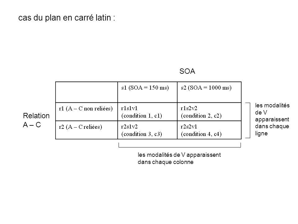 cas du plan en carré latin : Relation A – C SOA les modalités de V apparaissent dans chaque ligne les modalités de V apparaissent dans chaque colonne