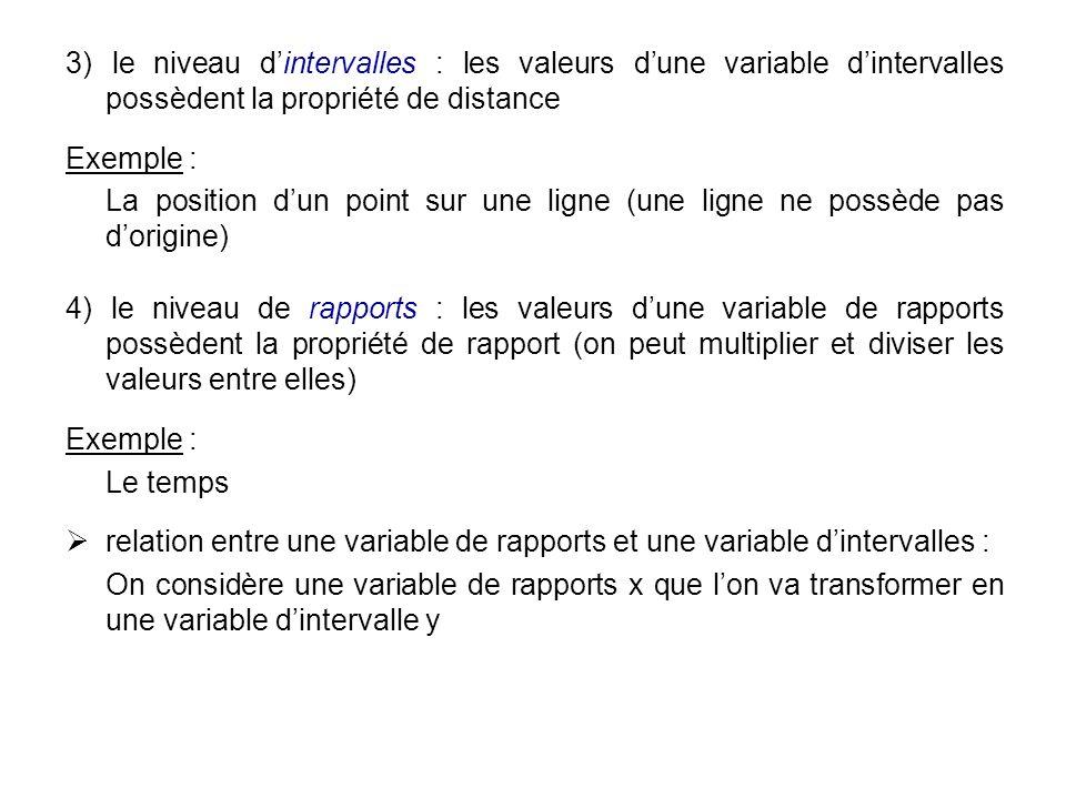 3) le niveau dintervalles : les valeurs dune variable dintervalles possèdent la propriété de distance Exemple : La position dun point sur une ligne (u