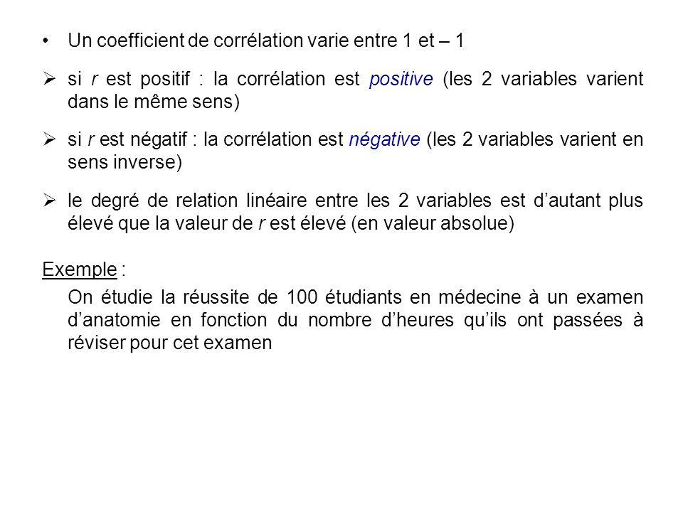 Un coefficient de corrélation varie entre 1 et – 1 si r est positif : la corrélation est positive (les 2 variables varient dans le même sens) si r est