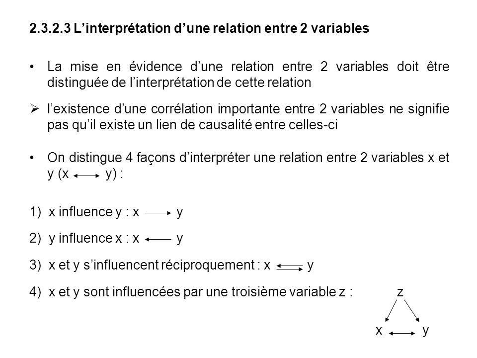 2.3.2.3 Linterprétation dune relation entre 2 variables La mise en évidence dune relation entre 2 variables doit être distinguée de linterprétation de