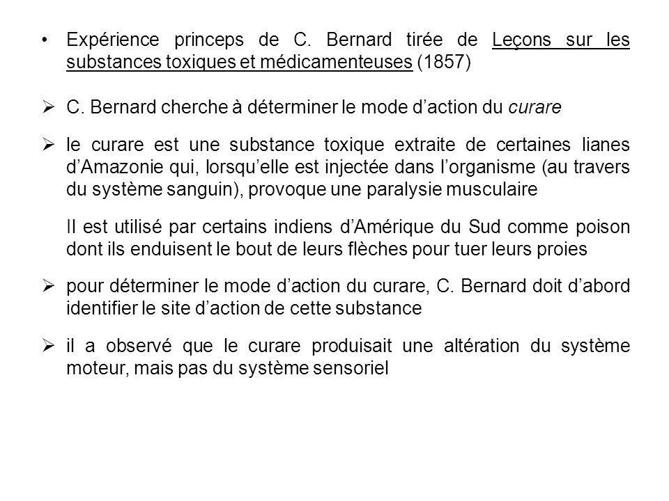 Expérience princeps de C. Bernard tirée de Leçons sur les substances toxiques et médicamenteuses (1857) C. Bernard cherche à déterminer le mode dactio