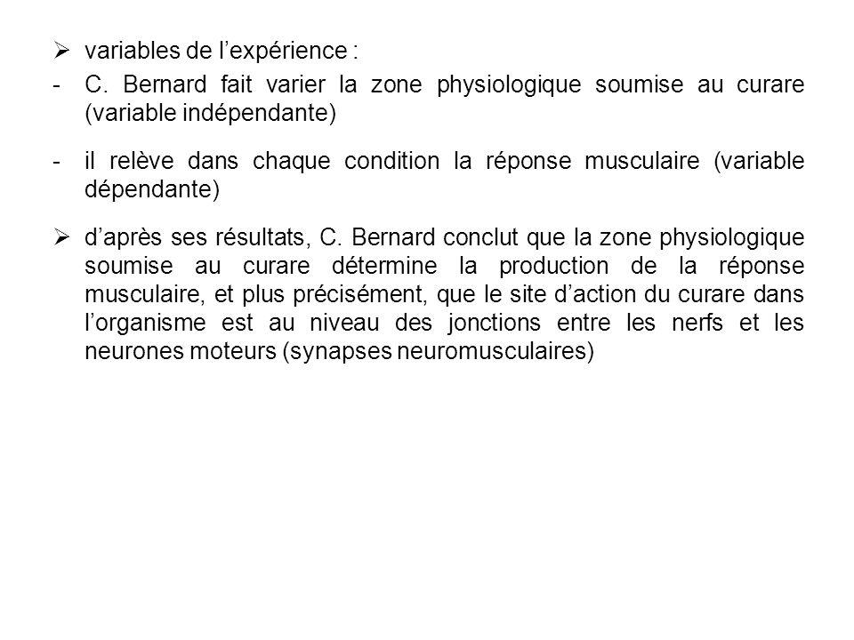 variables de lexpérience : C. Bernard fait varier la zone physiologique soumise au curare (variable indépendante) il relève dans chaque condition la