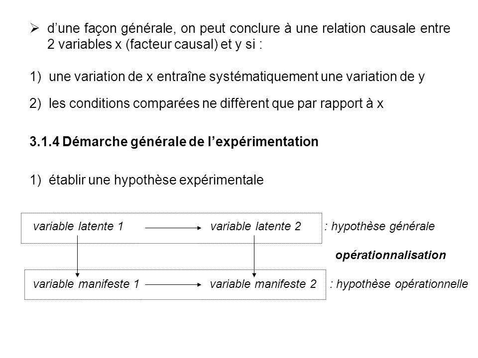 dune façon générale, on peut conclure à une relation causale entre 2 variables x (facteur causal) et y si : 1) une variation de x entraîne systématiqu
