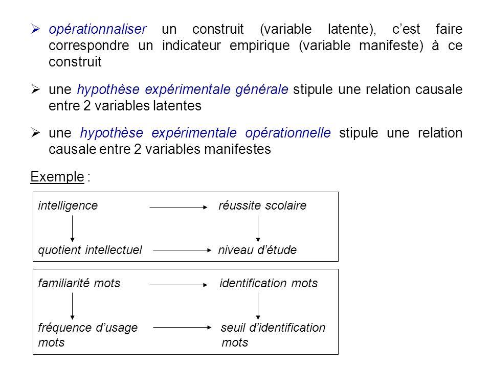 opérationnaliser un construit (variable latente), cest faire correspondre un indicateur empirique (variable manifeste) à ce construit une hypothèse ex