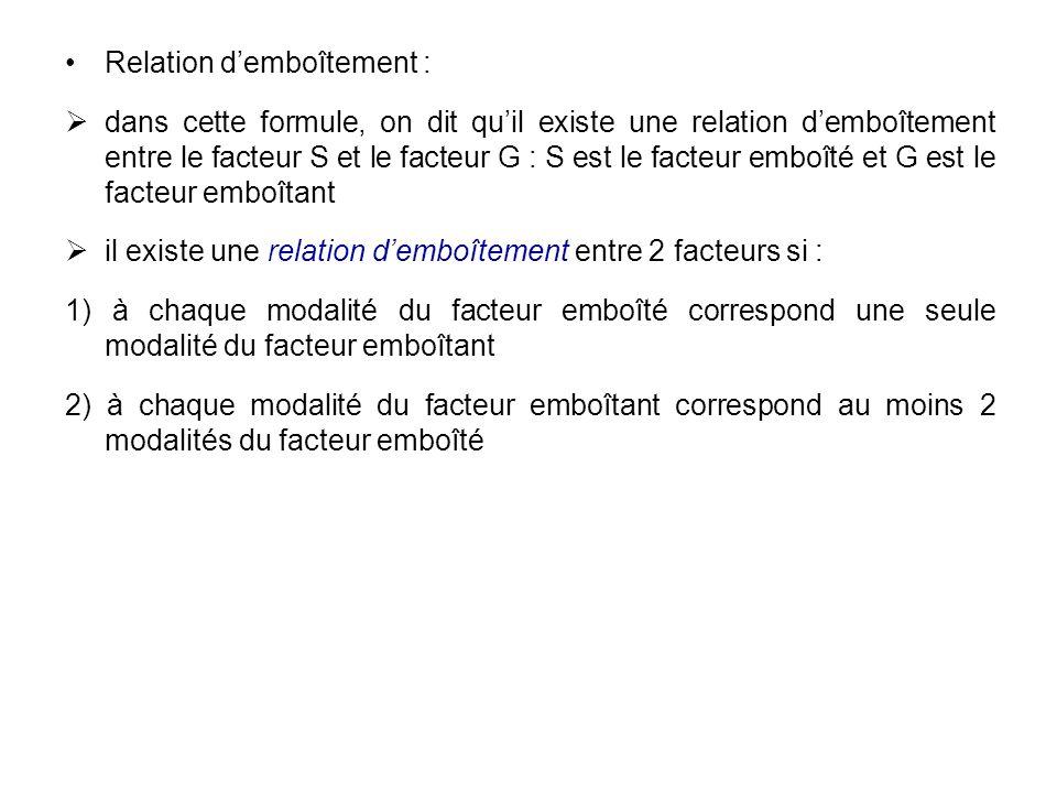 Relation demboîtement : dans cette formule, on dit quil existe une relation demboîtement entre le facteur S et le facteur G : S est le facteur emboîté