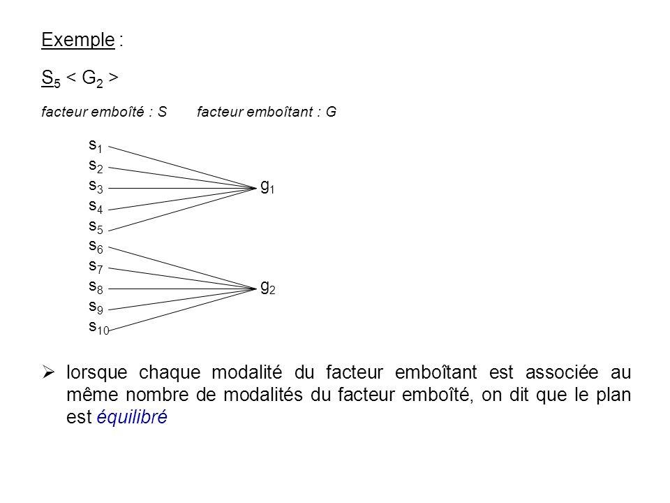 Exemple : S 5 lorsque chaque modalité du facteur emboîtant est associée au même nombre de modalités du facteur emboîté, on dit que le plan est équilib