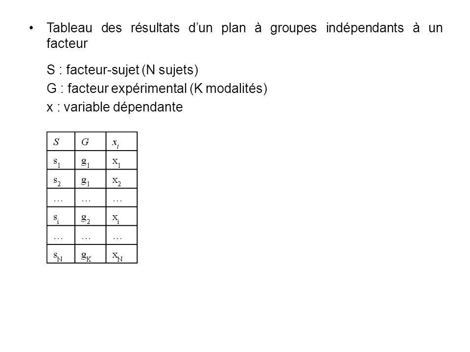 Tableau des résultats dun plan à groupes indépendants à un facteur S : facteur-sujet (N sujets) G : facteur expérimental (K modalités) x : variable dé