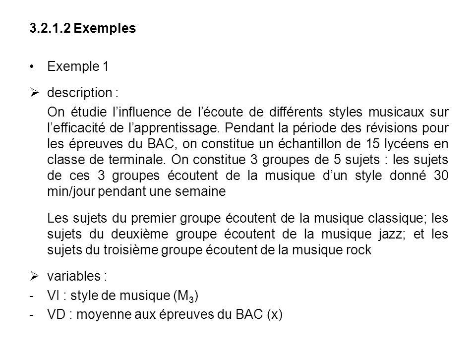 3.2.1.2 Exemples Exemple 1 description : On étudie linfluence de lécoute de différents styles musicaux sur lefficacité de lapprentissage. Pendant la p