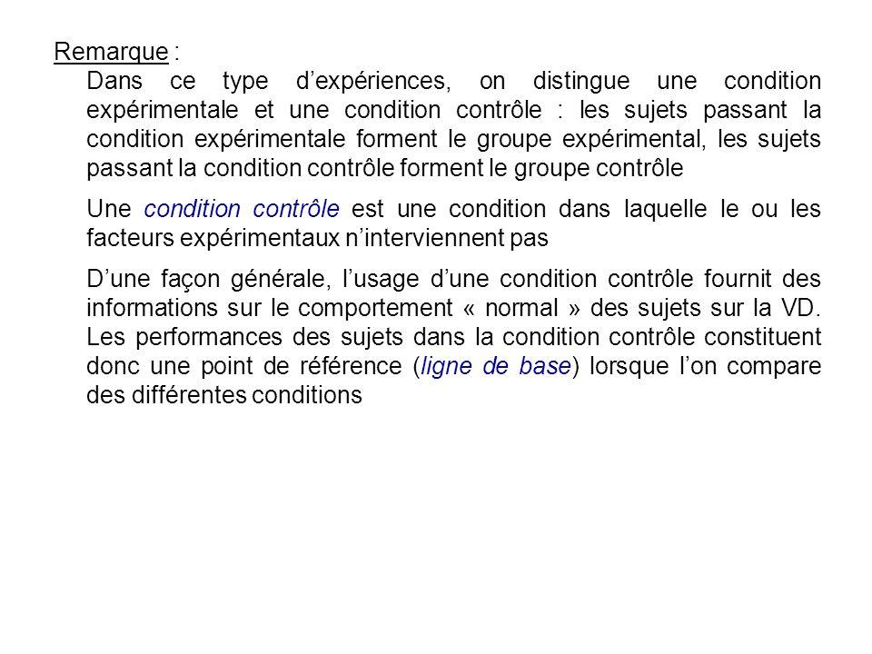 Remarque : Dans ce type dexpériences, on distingue une condition expérimentale et une condition contrôle : les sujets passant la condition expérimenta