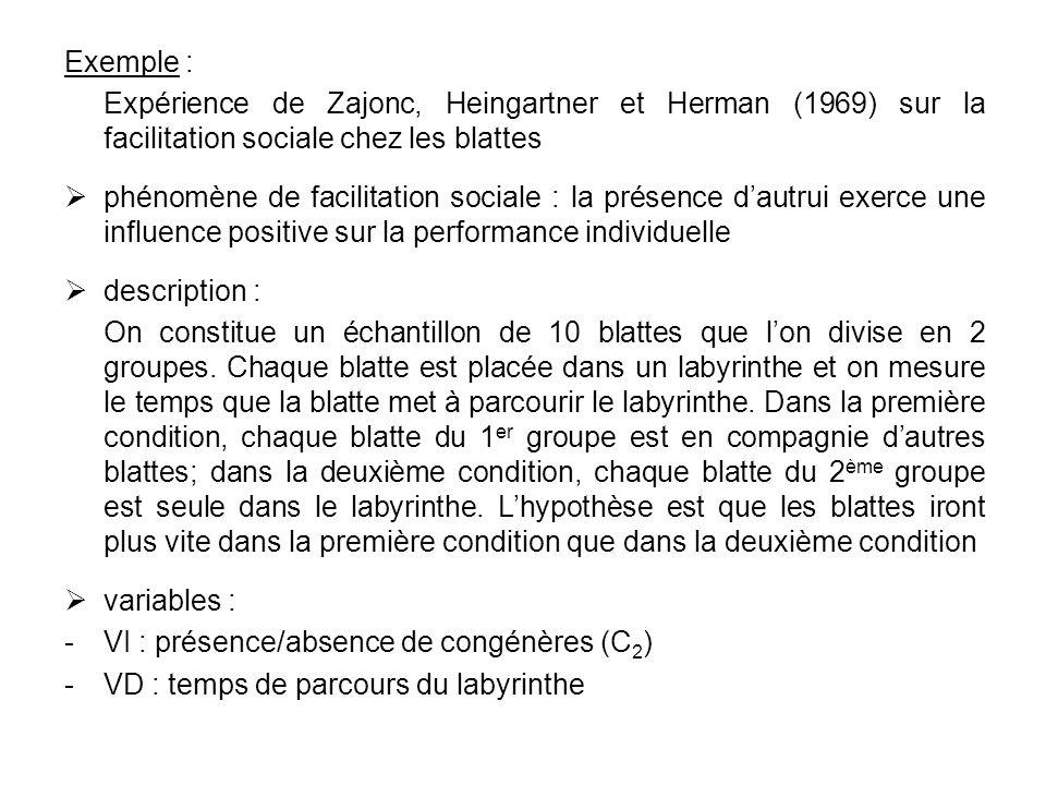 Exemple : Expérience de Zajonc, Heingartner et Herman (1969) sur la facilitation sociale chez les blattes phénomène de facilitation sociale : la prése