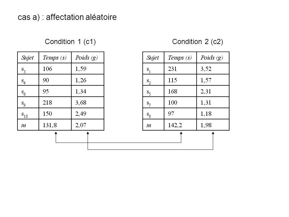 cas a) : affectation aléatoire Condition 1 (c1) Condition 2 (c2)