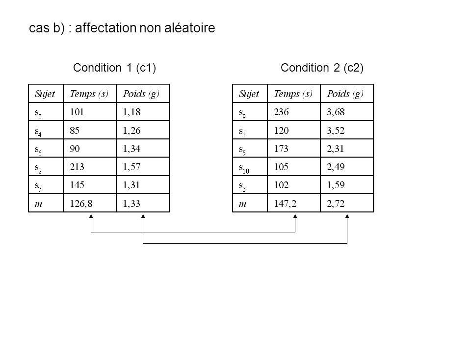 cas b) : affectation non aléatoire Condition 1 (c1) Condition 2 (c2)