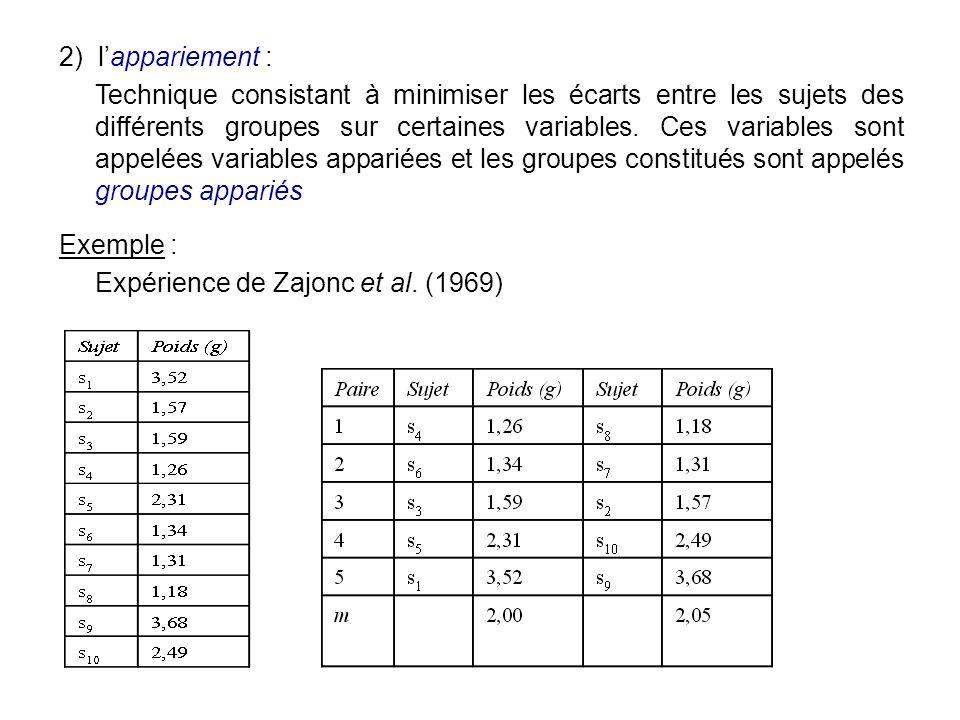 2) lappariement : Technique consistant à minimiser les écarts entre les sujets des différents groupes sur certaines variables. Ces variables sont appe