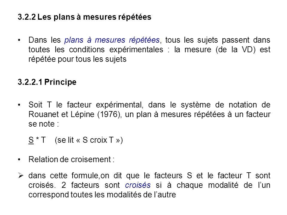 3.2.2 Les plans à mesures répétées Dans les plans à mesures répétées, tous les sujets passent dans toutes les conditions expérimentales : la mesure (d