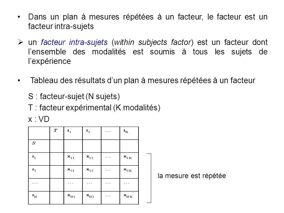 Dans un plan à mesures répétées à un facteur, le facteur est un facteur intra-sujets un facteur intra-sujets (within subjects factor) est un facteur d