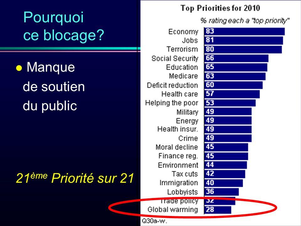 Pourquoi ce blocage? l Manque de soutien du public 21 ème Priorité sur 21