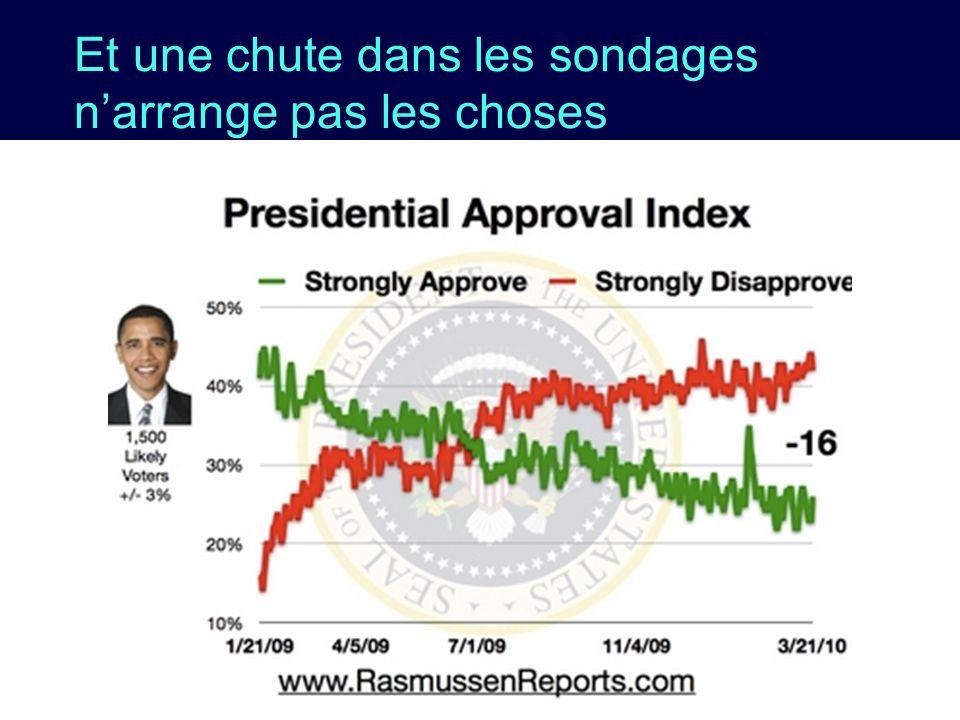 Et une chute dans les sondages narrange pas les choses