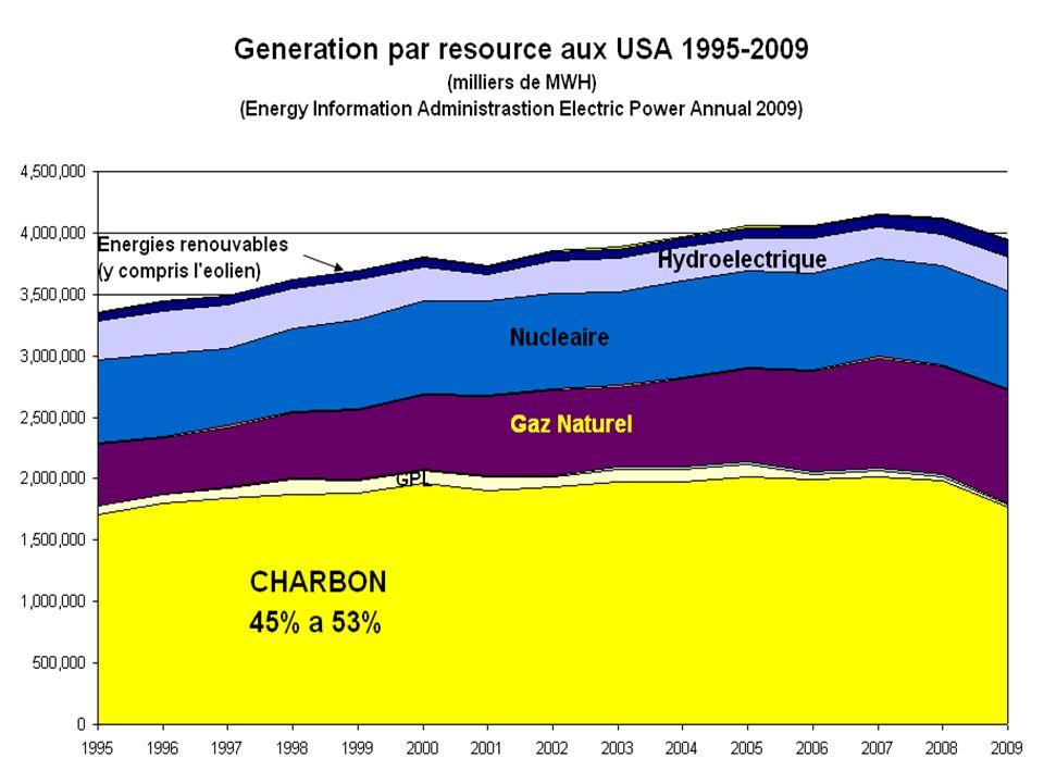 Géographie économique – et politique – du charbon l Une production qui croît depuis 50 ans, l Production répandue sur 25 des 50 états, l Utilisation encore plus répandue dans la production délectricité.