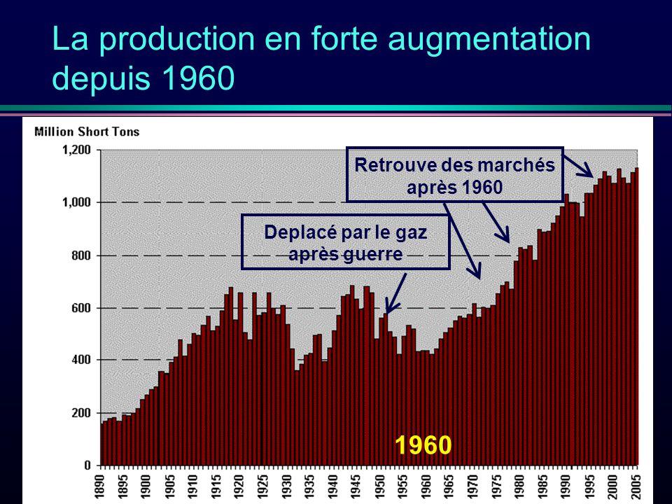 La production en forte augmentation depuis 1960 Deplacé par le gaz après guerre Retrouve des marchés après 1960 1960