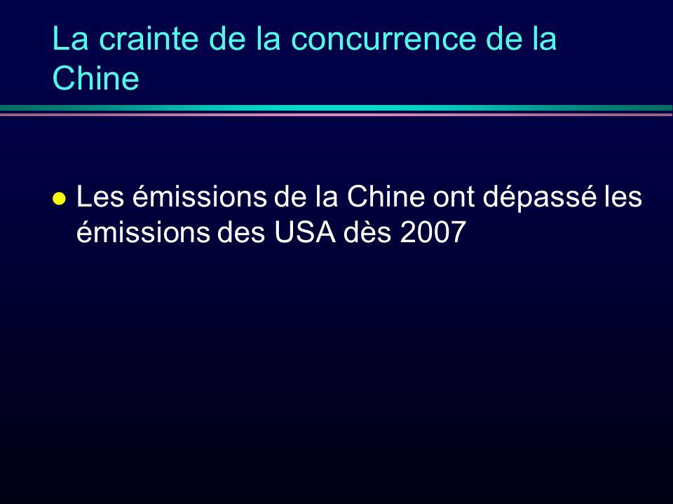 La crainte de la concurrence de la Chine l Les émissions de la Chine ont dépassé les émissions des USA dès 2007