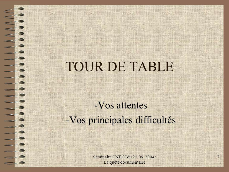 Séminaire CNECJ du 21.09. 2004 : La quête documentaire 7 TOUR DE TABLE -Vos attentes -Vos principales difficultés