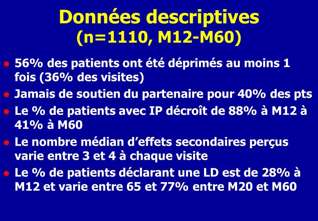 Données descriptives (n=1110, M12-M60) l 56% des patients ont été déprimés au moins 1 fois (36% des visites) l Jamais de soutien du partenaire pour 40% des pts l Le % de patients avec IP décroît de 88% à M12 à 41% à M60 l Le nombre médian deffets secondaires perçus varie entre 3 et 4 à chaque visite l Le % de patients déclarant une LD est de 28% à M12 et varie entre 65 et 77% entre M20 et M60