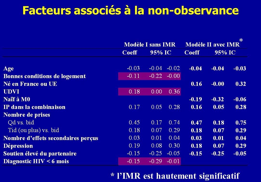 Facteurs associés à la non-observance * * lIMR est hautement significatif