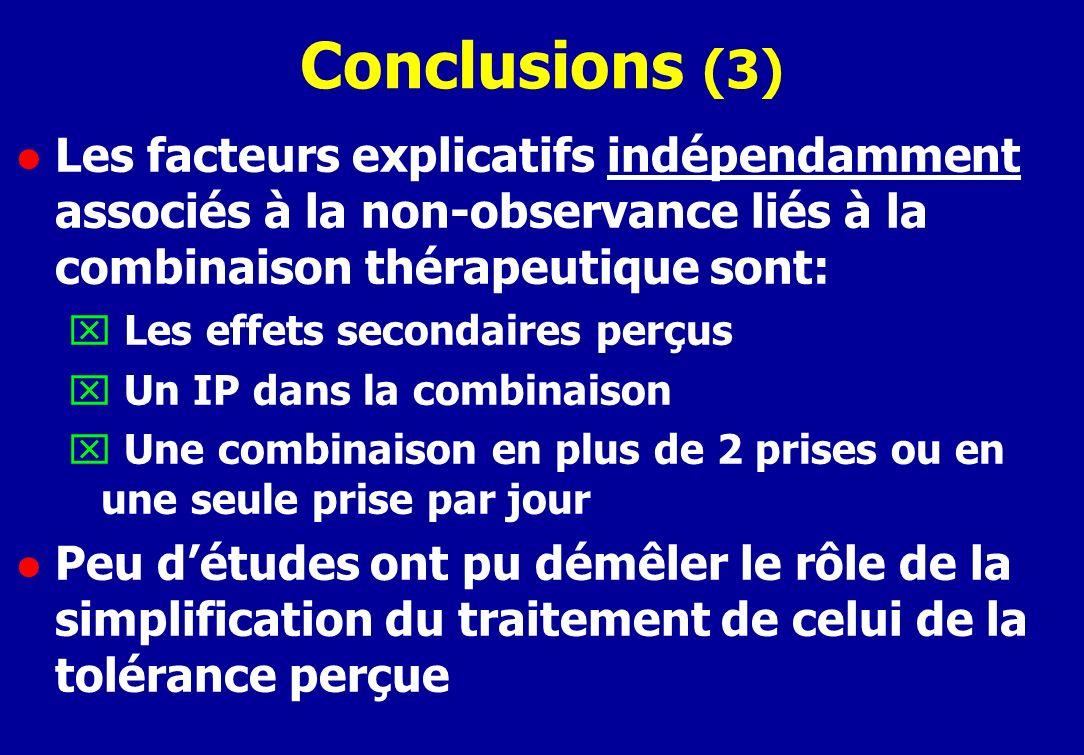 Conclusions (3) l Les facteurs explicatifs indépendamment associés à la non-observance liés à la combinaison thérapeutique sont: x Les effets secondaires perçus x Un IP dans la combinaison x Une combinaison en plus de 2 prises ou en une seule prise par jour l Peu détudes ont pu démêler le rôle de la simplification du traitement de celui de la tolérance perçue